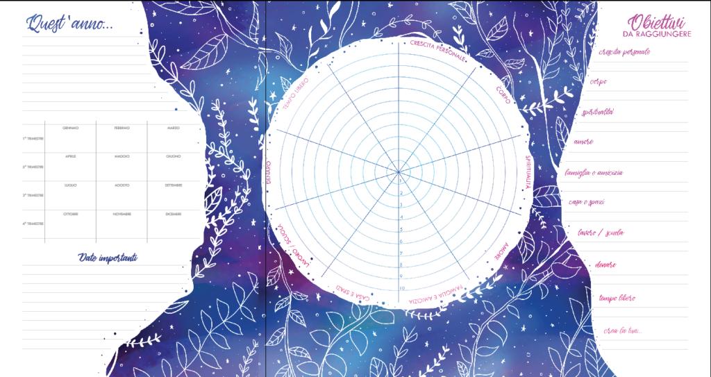 Pagine-dellagenda-Amelia-2020-1024x543 L'importanza di obiettivi equilibrati
